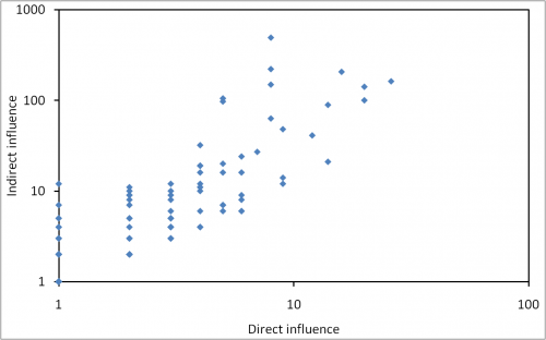 Direct and indirect influence of blogs