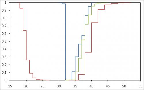 Diameter of massive graphs