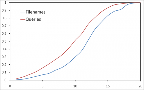 Ages in queries and filenames