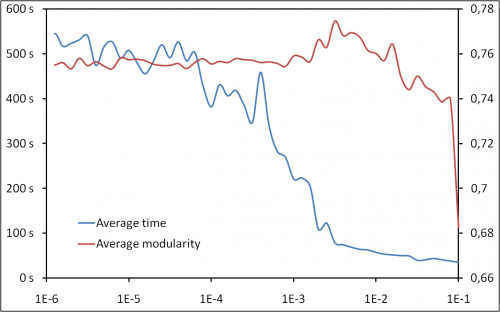 Maximizing modularity: time VS. quality