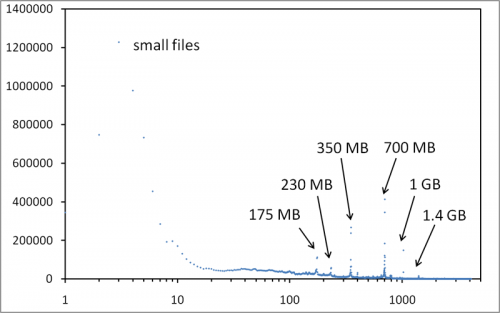 P2P file size distribution