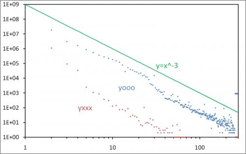 The yooooo distribution